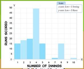 bars, bar graph, graph, width of bars, height of bars