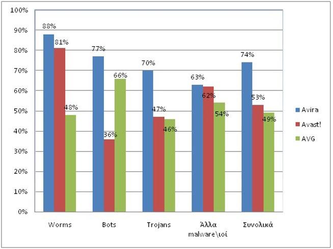 Graphic 3a Σύγκριση των πιο γνωστών δωρεάν antivirus: AVG vs Avira vs Avast!
