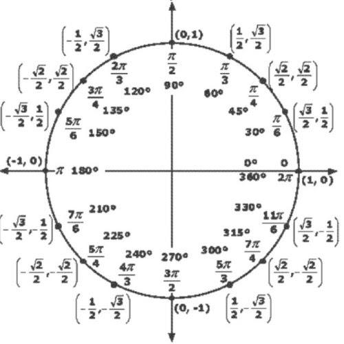 The Unit Circle (@MrUnitCircle) | Twitter