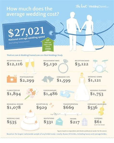 Bride on a Budget: How Much Does the Average Wedding Cost
