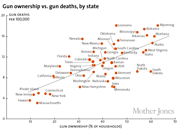 ownership vs gun death