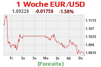 EUR USD Charts