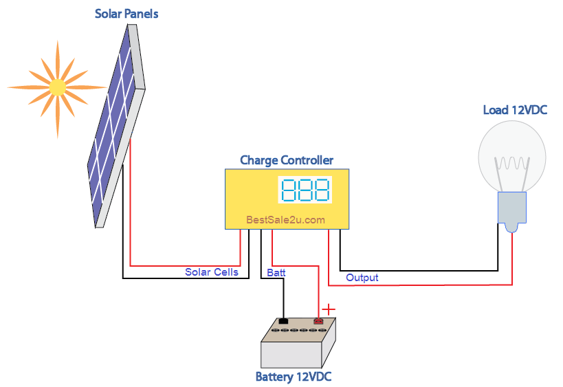 Solar Panel Diagram How It Works At 12vdc Best Sale Budget To You