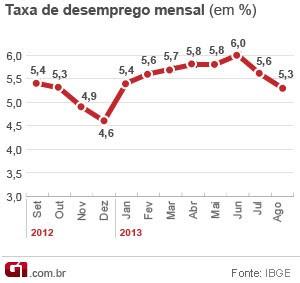 Desemprego recua para 5,3% em agosto, indica IBGE (Foto: Editoria de Arte/G1)