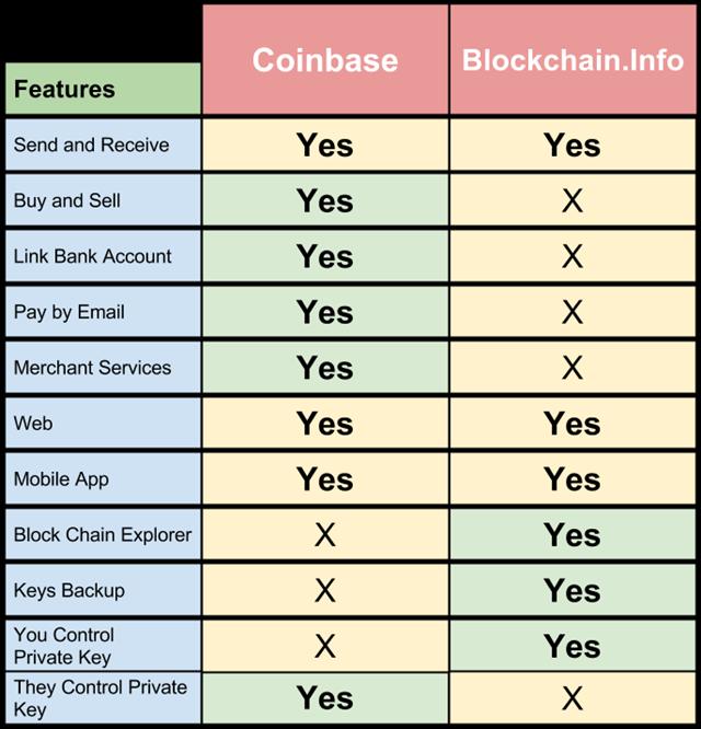 buy bitcoin core