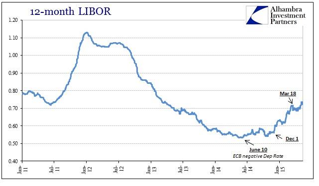 ABOOK May 2015 LIBOR Near 12M