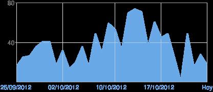 http://chart.googleapis.com/chart?chf=bg,s,FFFFFF00&chxl=1:|25%2F09%2F2012|02%2F10%2F2012|10%2F10%2F2012|17%2F10%2F2012|Hoy&chxp=0,40,80|1,0,25,50,75,100&chxr=0,0,80&chxs=0,676767,11.5,0,t,676767|1,6AA9E6,12,0,l,676767&chxt=y,x&chs=416x180&cht=lc&chco=6AA9E6&chd=s:MTUbffMYKPbLlWtoY142builTAlLVN&chls=3&chm=B,6AA9E664,0,0,0|h,E7E7E7,0,0.5,1,-1|h,AAAAAA,0,0,1,1|h,AAAAAA,0,1,1,1|V,E7E7E7,0,0,1,-1|V,E7E7E7,0,7,1,-1|V,E7E7E7,0,15,1,-1|V,E7E7E7,0,22,1,-1|V,E7E7E7,0,30,1,-1