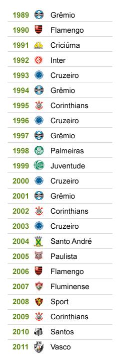 INFO Campeões Copa Brasil (Foto: Editoria de Arte / GLOBOESPORTE.COM)