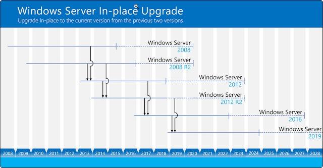 In-Place Upgrade Windows Server 2008 R2 to Windows Server 2022