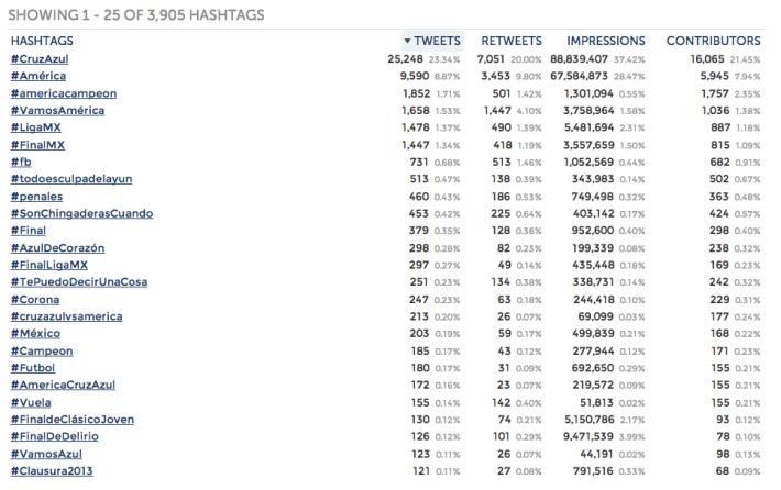 Los 100 tuiteros más influyentes del América vs. Cruz Azul