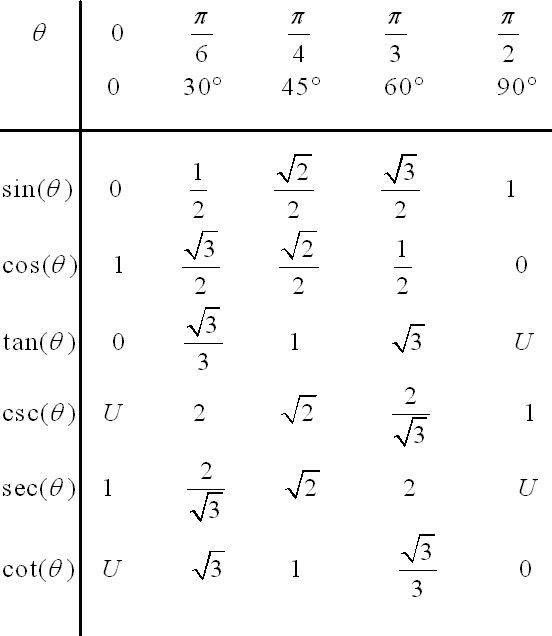this is the trigonometry table | teaching Unit 7 trig | Pinterest ...
