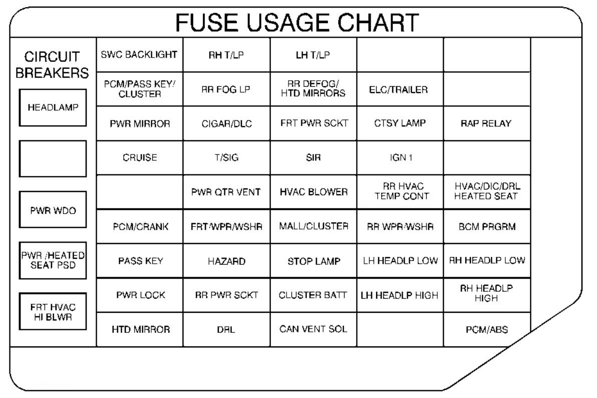 2004 Buick Rainier Fuse Box Diagram - Wiring Diagram