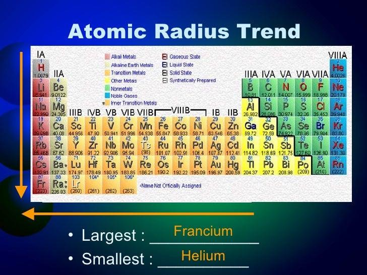 72 periodic table smallest atomic radius table radius atomic smallest radius periodic atomic table atomic radius table increasing images periodic urtaz Gallery