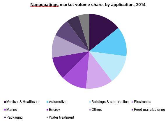 nanocoatings-market