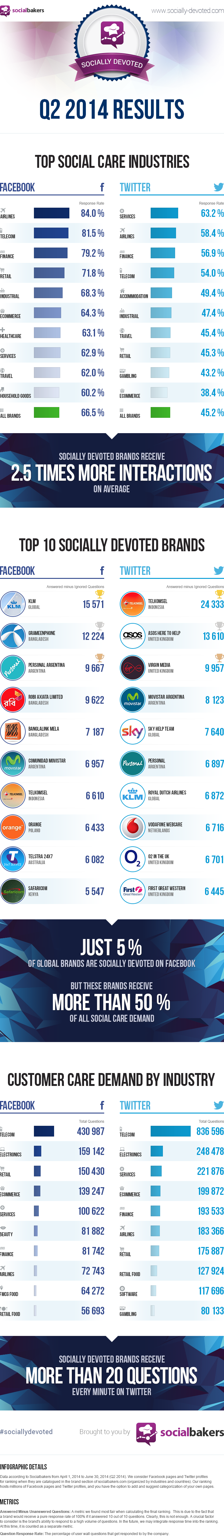 How Socially Devoted are you? Check to see if your brand makes the cut here.