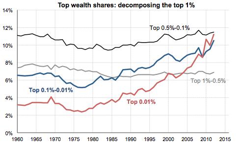 wealth-shares-saez-zucman