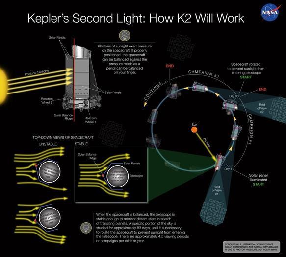 NASA Kepler K2 mission