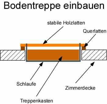 Edelstahl Elemente Dachbodentreppe Einbauen