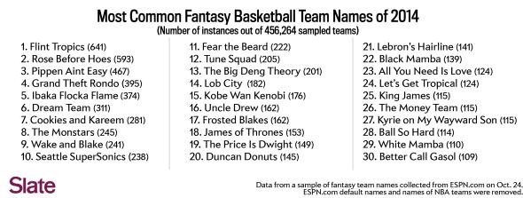 Fantasy basketball team names Kyrie on My Wayward Son