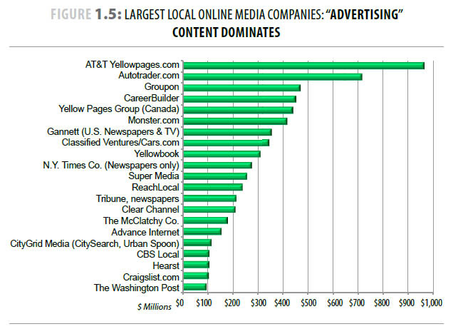 advertising content dominates