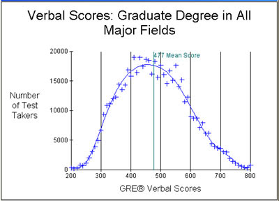 gre_verbal_all