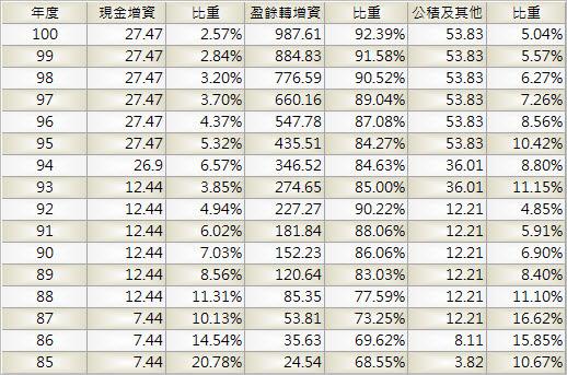 2317_鴻海_股本形成_1003Q
