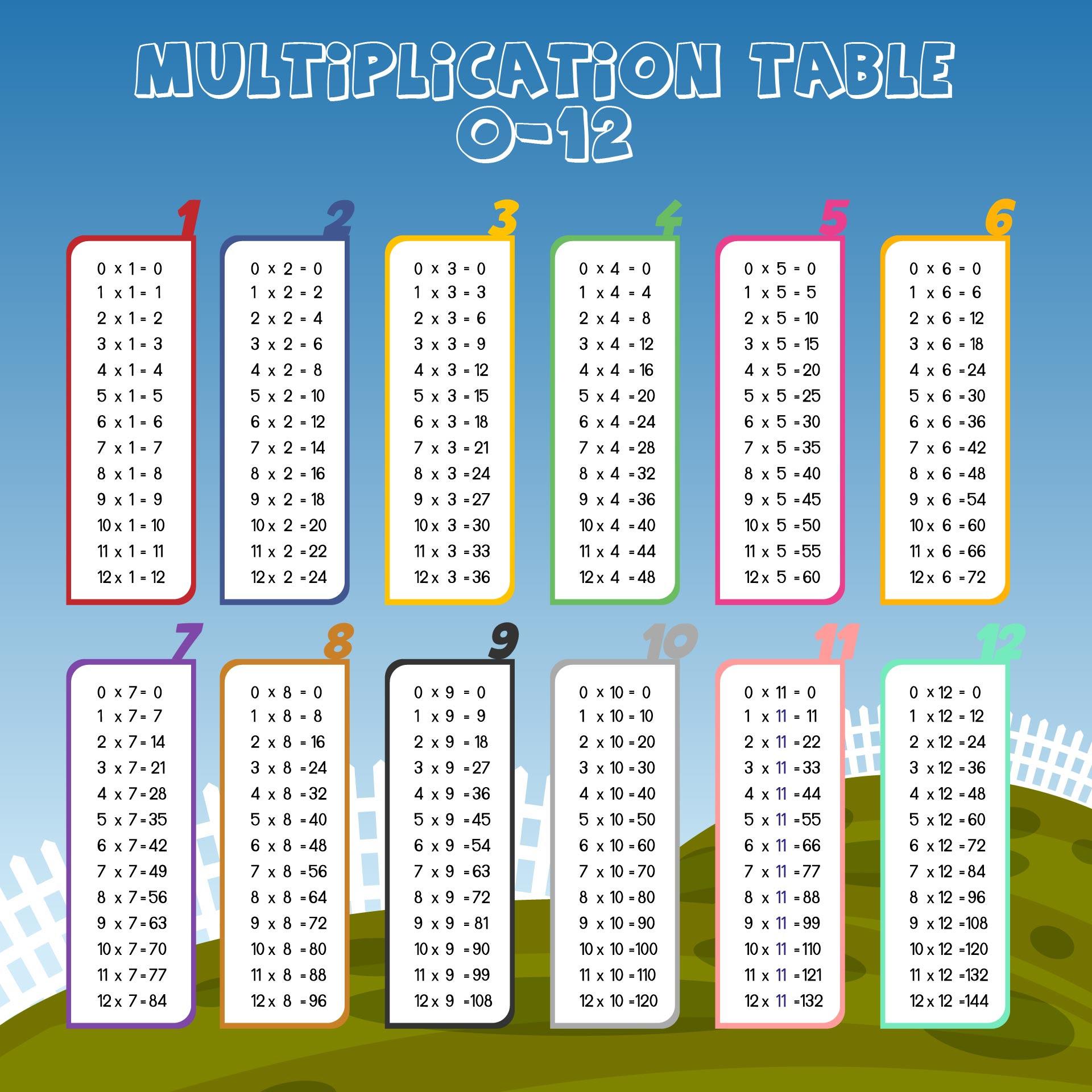 19 PRINTABLE 0-12 MULTIPLICATION WORKSHEETS, MULTIPLICATION ...