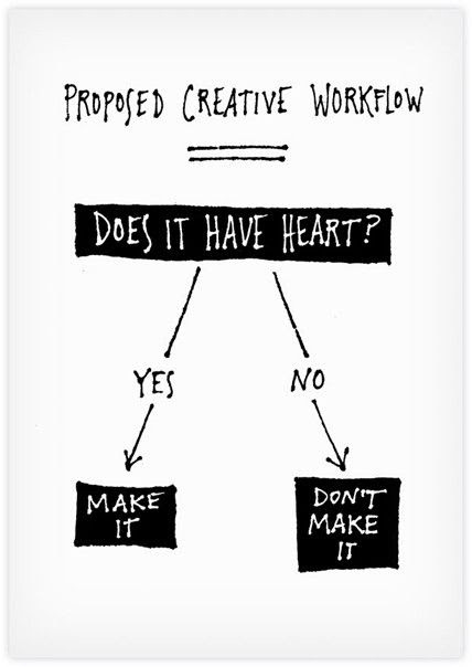 Proposed Creative Work Flow. This works for me!