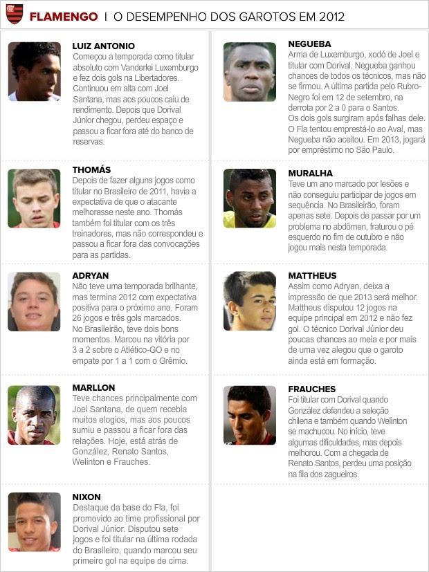 Info_DESEMPENHO_GAROTOS_2012-02 (Foto: infoesporte)