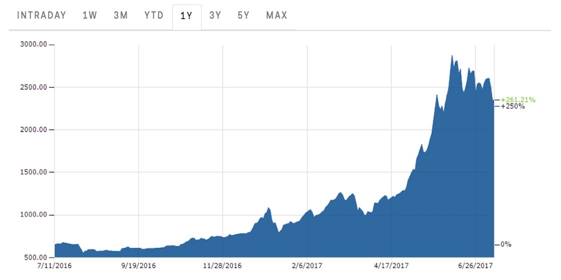 bitcoin price per share