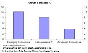 Growth Forecast