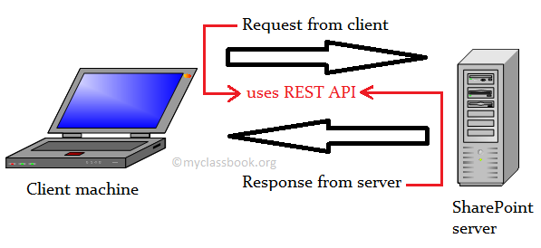 SharePoint REST API - Interview Questions