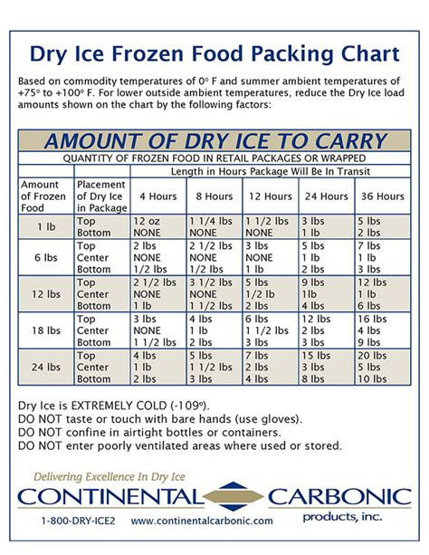 dry ice shipping information continental carbonic