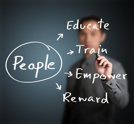 beca: jefe de personal por escrito concepto de gestión de recursos humanos para el desarrollo de destreza, habilidad, potencial, desempeño y actitud de las personas (educación, formación, autonomía, la recompensa)
