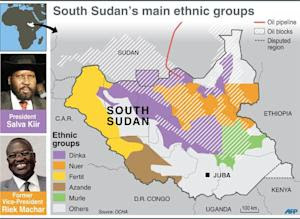 Graphic showing the ethnic profile of South Sudan