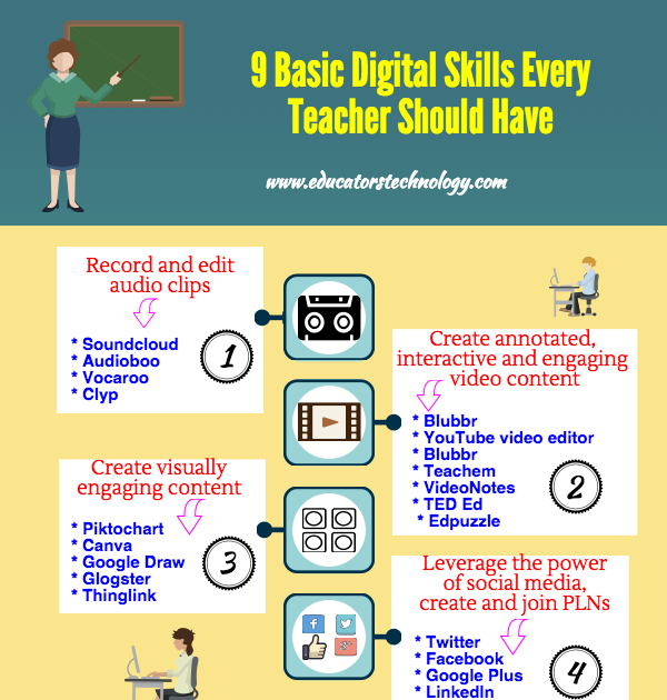 A Beautiful Poster Featuring Basic Digital Skills Every Teacher Should Have