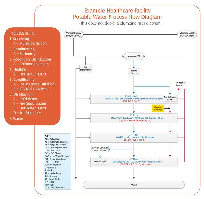 Potable water process diagram.