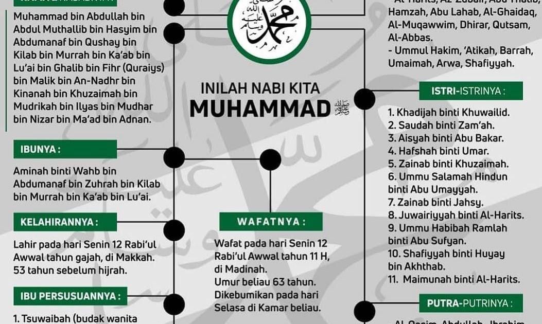Siapakah Ayah Nabi Muhammad / Siapakah Ayah Nabi Muhammad / Soal Mit Ski Tpq Docx : Termasuk ...