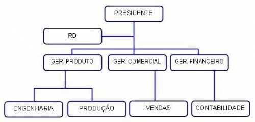 http://www.oficinadanet.com.br//imagens/coluna/1554/gd_organograma_01.jpg