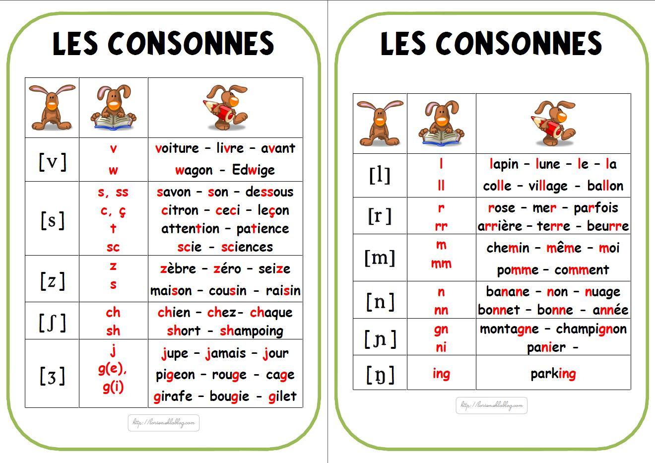Resultado de imagen de les sons consonnes en français