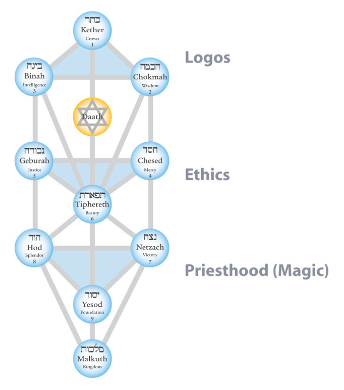 Tree of Life triangles