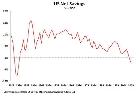 11 01 03 Net Savings Annual