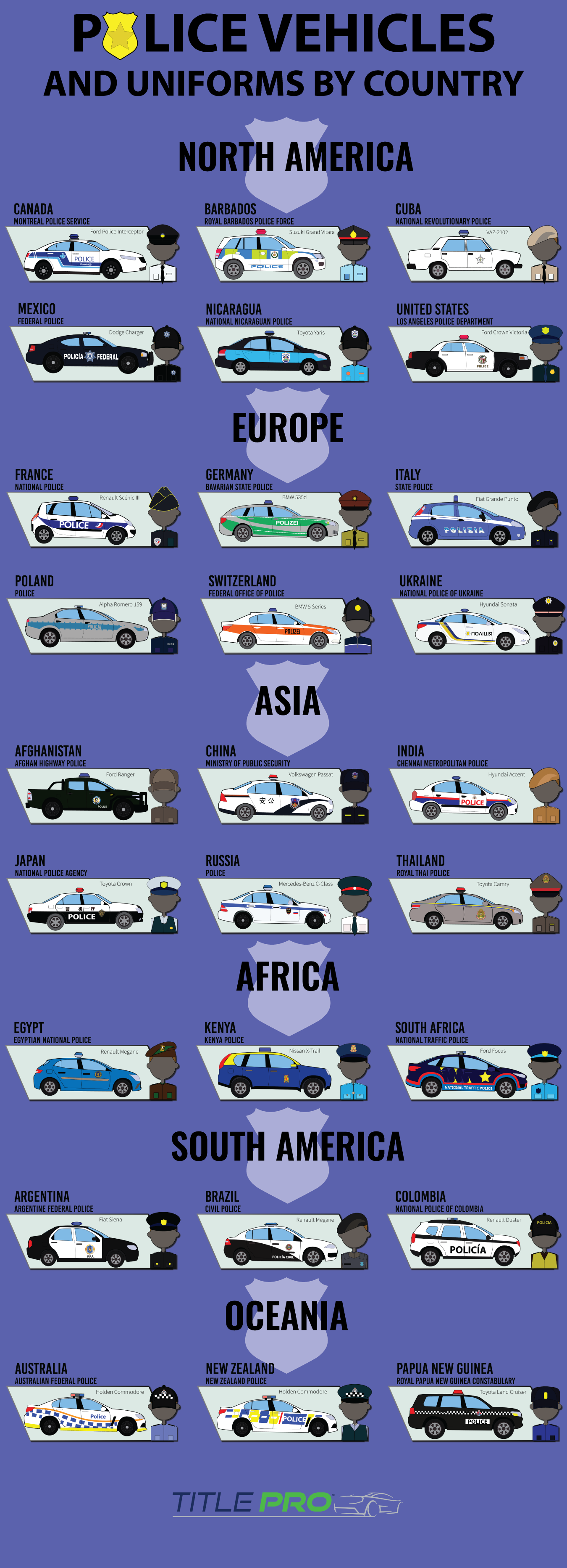 Police Vehicles And Uniforms By Country