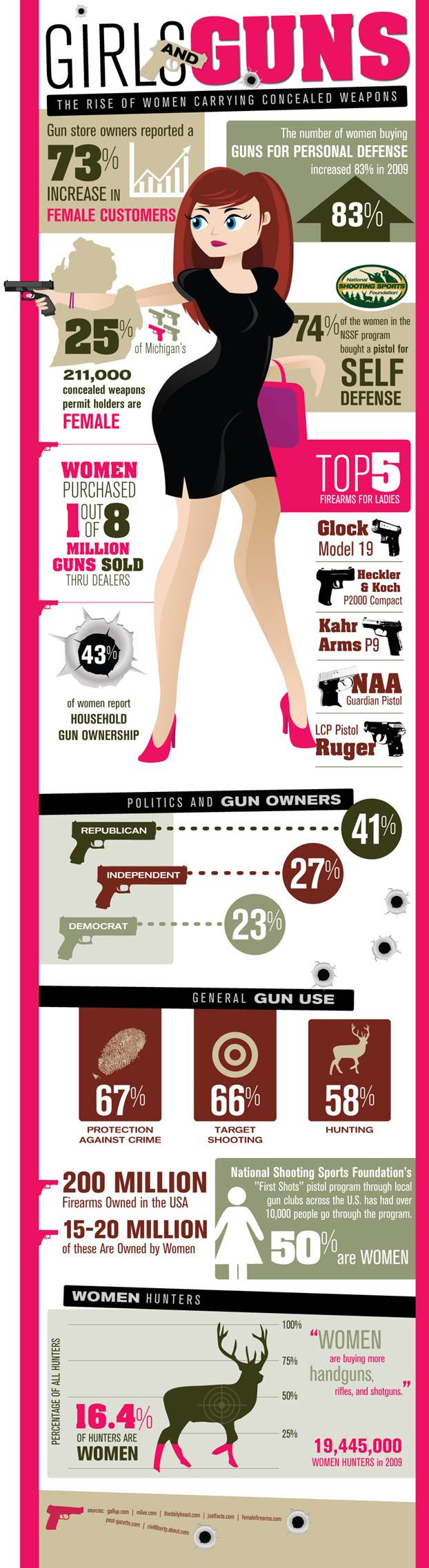 Girls and Guns the rise of women carrying concealed weapons