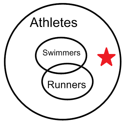 Euler Diagram Logic - Diagram Media