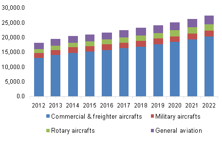 North America aerospace plastics market