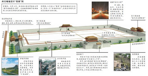 Xi'an City Walls New Plan