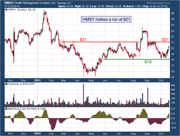 1-year chart of HMS (Nasdaq: HMSY)