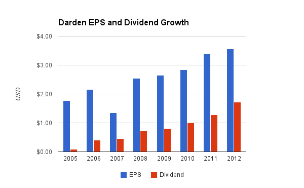 Darden Dividend Chart