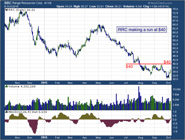 1-year chart of Range (NYSE: RRC)